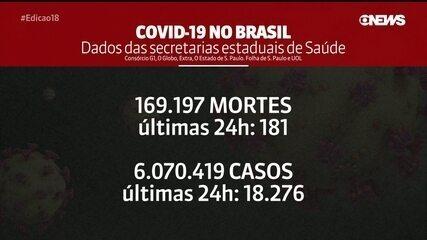 Brasil registra 181 mortes por Covid-19 em 24 horas