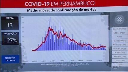 Pernambuco registra mais 428 casos e três mortes devido à Covid-19