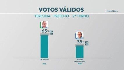 Ibope divulga pesquisa de intenção de voto para o segundo turno em Teresina