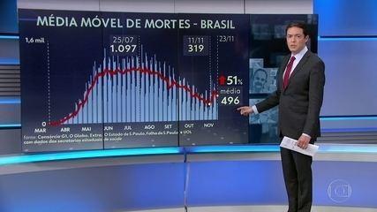 Curvas das médias móveis de mortes e de casos de Covid no Brasil voltam a subir