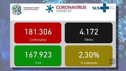ES chega a 4.172 mortes por Covid-19