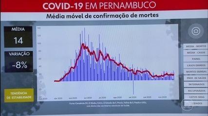 Pernambuco confirma mais 1.147 casos de coronavírus e 20 mortes por Covid-19