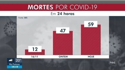 SC confirma 346.427 casos e 3.667 mortes por Covid-19