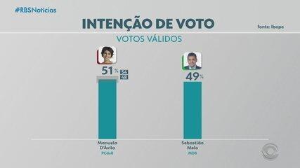 Pesquisa IBOPE mostra intenções de voto para o segundo turno à prefeitura de Porto Alegre