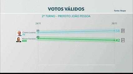 Confira pesquisa Ibope para 2º turno em João Pessoa