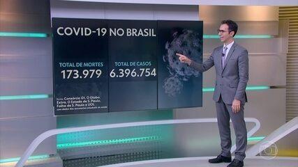 Brasil registra 697 novas mortes e mais de 52 mil casos de Covid em 24 horas