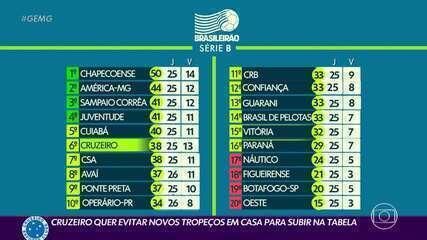 Cruzeiro quer evitar tropeços como mandante para subir na tabela da Série B