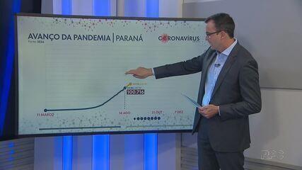 Média Móvel de mortes está em alta em todas as regiões do Paraná