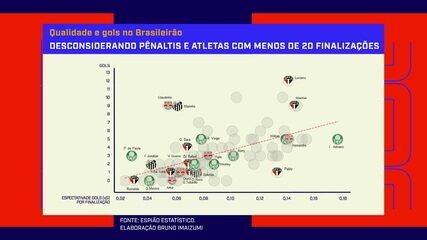 Espião Estatístico analisa dados de xG e destaca jogadores mais ofensivos do Brasileirão