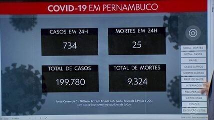Pernambuco registra mais 734 casos de coronavírus e 25 mortes
