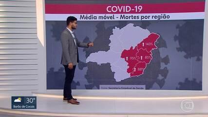 Minas tem mais de 5,6 mil novos casos de Covid-19