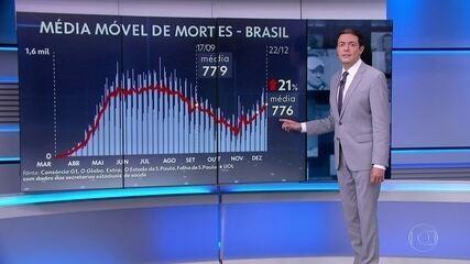 Brasil registra 963 novas mortes por Covid-19 e total passa de 188 mil