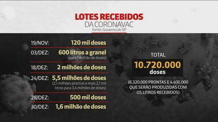 Dados da eficácia da CoronaVac devem ser divulgados nesta quinta-feira (7)