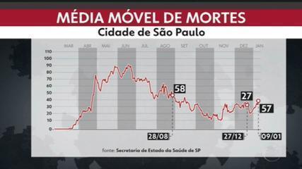 Capital registra 16.090 óbitos pela Covid-19