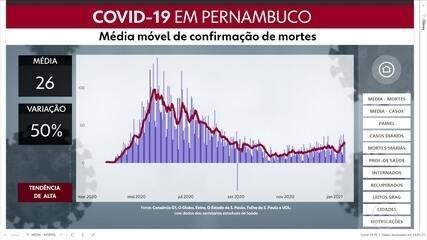 Veja evolução de mortes e casos de Covid-19 em Pernambuco
