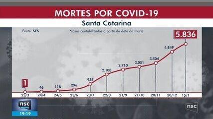 Covid-19: SC ultrapassa 5,8 mil mortes e tem 537 mil casos confirmados