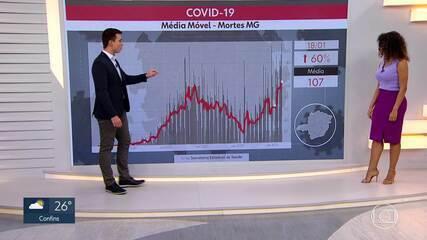 Mesmo com baixa notificação de fim de semana, médias de Covid-19 são altas em Minas