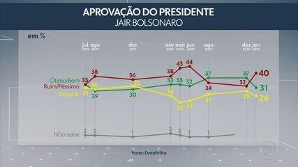 Datafolha divulga nova pesquisa sobre a avaliação do presidente Jair Bolsonaro