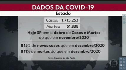 Número de mortes e de casos pela Covid-19 aumentam em São Paulo
