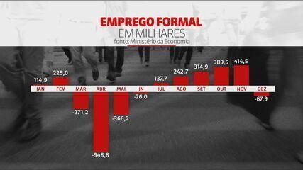 Brasil abre 142 mil vagas com carteira assinada em 2020, diz Caged