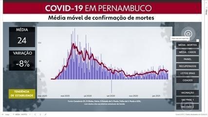 Pernambuco confirma mais 1.977 casos de coronavírus e 23 mortes