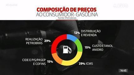 Entenda o que deixa o combustível mais caro na bomba e qual o peso do ICMS
