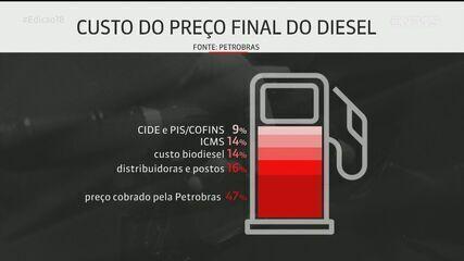 Bolsonaro já havia dito que estudava projeto de lei para mudar cobrança de ICMS