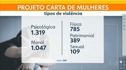 Projeto Carta de Mulheres, do TJ já recebeu mais de 1,5 mil mensagens de vítimas de violência doméstica