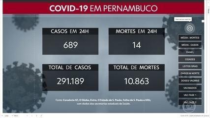Pernambuco confirma mais 689 casos e 14 mortes por Covid