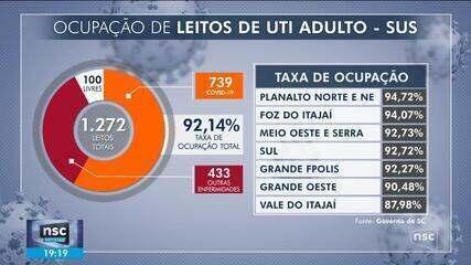 Seis regiões de SC estão com taxa de ocupação de leitos de UTI em 90%