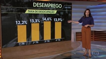 Taxa de desemprego fica em 13,9% no quarto trimestre de 2020, diz IBGE
