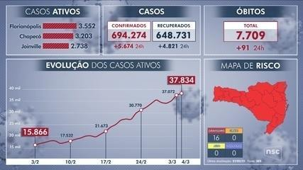 SC contabiliza 7,7 mil mortes por coronavírus desde março de 2020