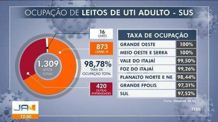 Taxa de ocupação de leitos de UTI em SC tem leve queda