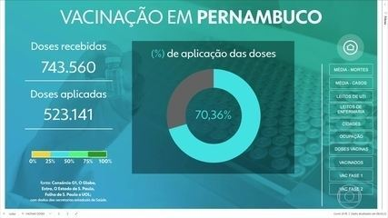 Pernambuco totaliza 381.061 pessoas vacinadas contra Covid