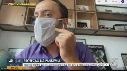 Pesquisa mostra que uso da máscara reduz em 87% a chance de contrair Covid-19