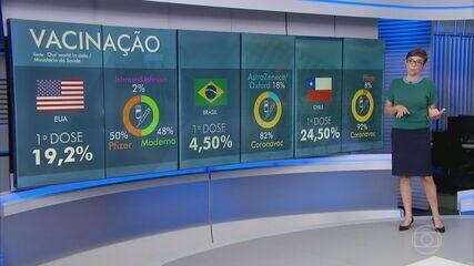 Veja a comparação do ritmo de vacinação contra a Covid de Estados Unidos, Chile e Brasil