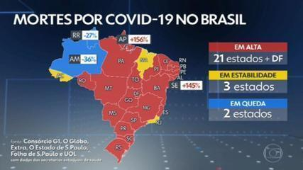 Brasil registra 2.331 mortes e 72 mil novos casos de Covid nas últimas 24 horas
