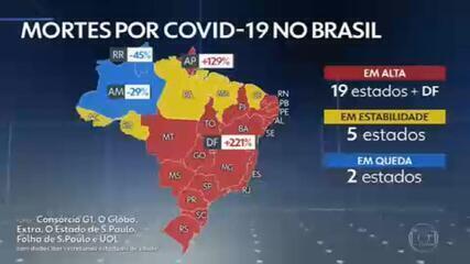 Pela primeira vez, Brasil registra mais de 3 mil mortes por Covid em 24 horas