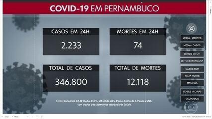 Mais 2.233 casos e 74 mortes por Covid-19 são registrados em Pernambuco