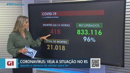 RS registra mais 418 mortes e passa dos 21 mil óbitos por Covid