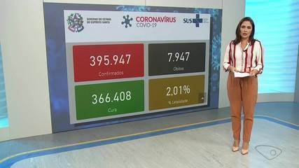 ES registrou 70 mortes por Covid-19 em 24 horas