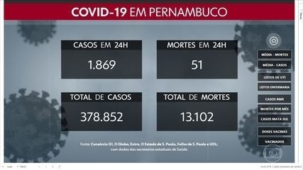 PE confirma mais 1.869 casos da Covid-19 e 51 mortes