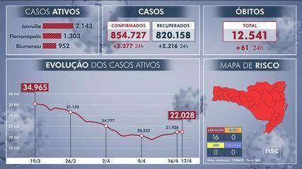 Santa Catarina soma 12,5 mil vítimas pela Covid-19