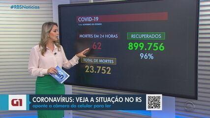 RS registra mais 62 mortes por Covid; média móvel atinge menor patamar em quase 50 dias