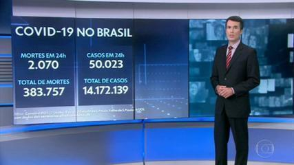 Brasil registra 2.070 mortes por Covid em 24 horas