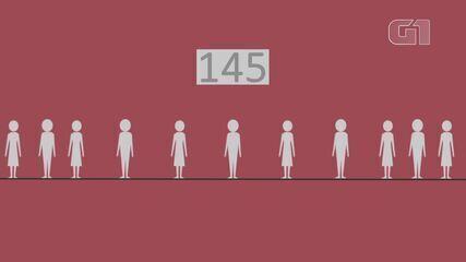 Feminicídio no DF: veja registro de casos em seis anos de vigência da lei