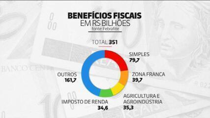 Governo vai abrir mão de R$ 351 bilhões em arrecadação em 2021