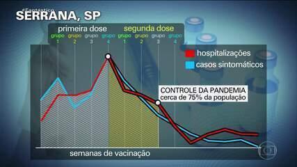 Pandemia controlada: entenda em números o estudo que vacinou 95,7% da cidade de Serrana