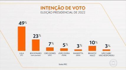 Lula tem 49%, Bolsonaro, 23%, Ciro, 7%, Doria, 5% e Mandetta, 3% no 1º turno, aponta pesquisa Ipec