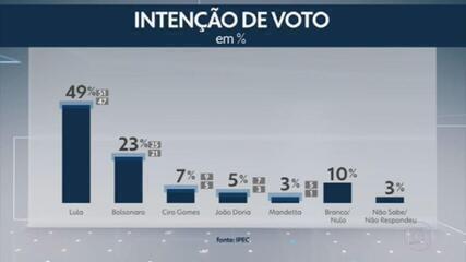Ipec divulga pesquisa com a intenção de voto para as eleições presidenciais do ano que vem